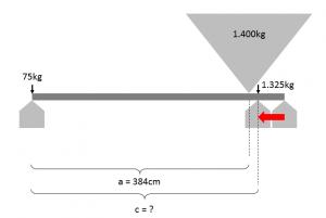 neue Achsposition für 75kg Stützlast