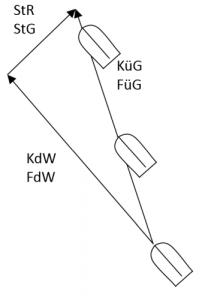 Stromdreieck (skizziert)